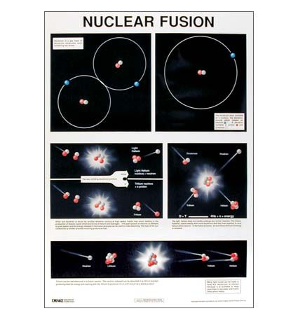 Chart, Nuclear Fusion, 60 x 86cm