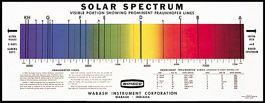 Chart, Solar Spectrum
