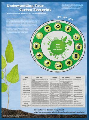 Poster, Understanding Your Carbon Footprint