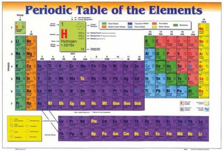 Chart,  Periodic table placemat, 44.5 x 30cm, pk/10