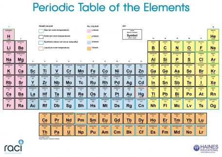 RACI Periodic Table Chart, 120 x 85cm