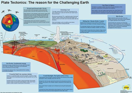 Plate Tectonics Poster by TESEP