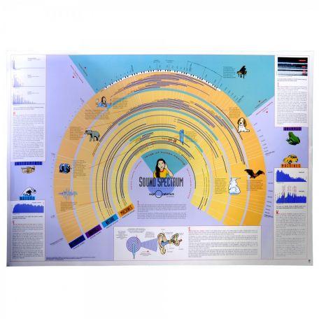 Sound Spectrum Poster